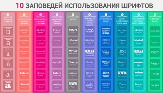10 заповедей использования шрифтов