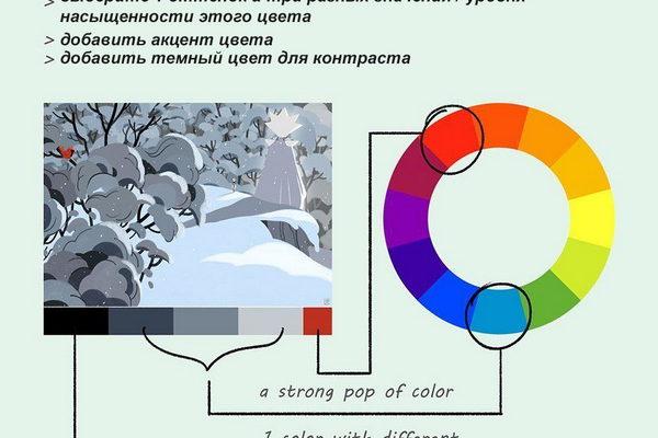 цветовой круг и изображение